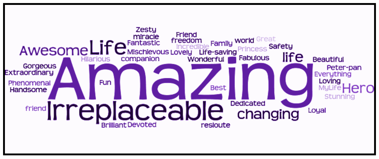 "Word map: At the end of the online questionnaire, respondents were asked to give one word that they feel describes their dog. A word map of the responses is given below. In this word map, the size of the word corresponds to its popularity. So, as the word map below shows, the words ""amazing"" and ""irreplaceable"" were most commonly used by disabled young people."